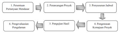 Langkah-langkah Model Pembelajaran PjBL
