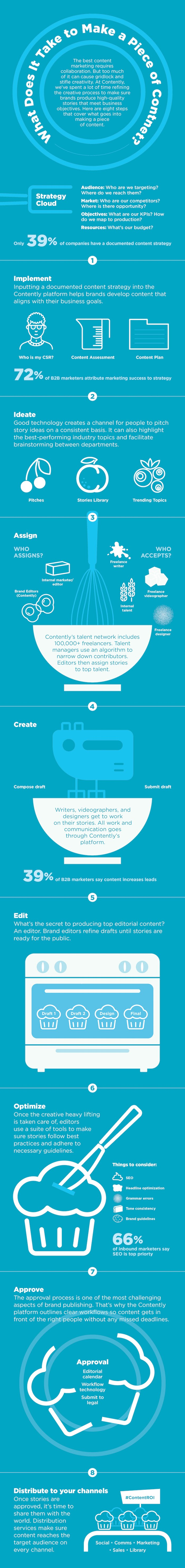 What It Takes to Create a Piece of Content #infographic