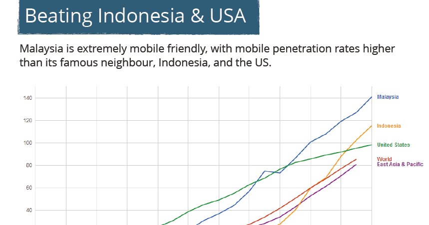 Session Southeast asia home phone penetration