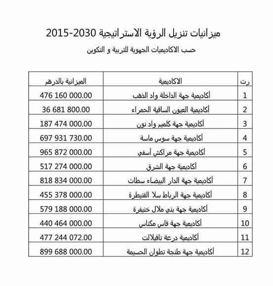 ميزانيات تنزيل الرؤية الاستراتيجية 2015-2013 حسب الأكاديميات الجهوية