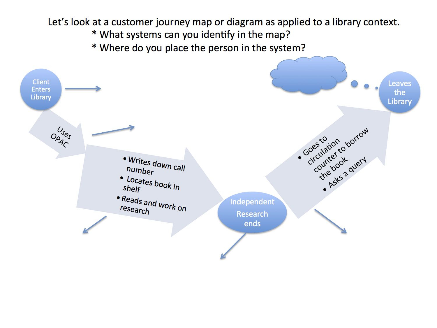 School Librarian In Action The Library Customer Journey Map - Customer journey mapping book