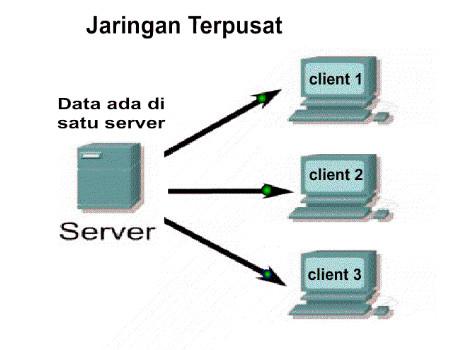 http://www.radenkomputer.com/2017/08/jaringan-komputer-fungsi-macam-macam.html