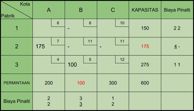 Tabel Transportasi VAM 2