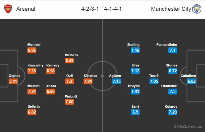 Lineups, Team News, Stats – Arsenal vs Manchester City