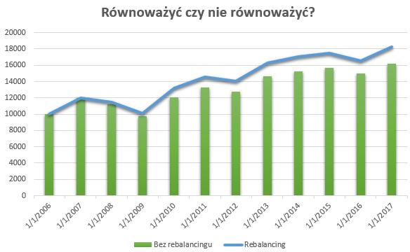 Czy warto korzystać ze strategii rebalancingu
