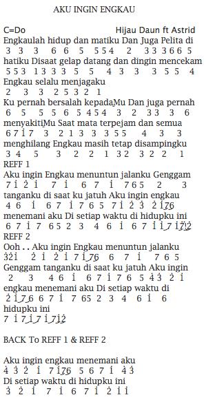Not Angka Pianika Lagu Hijau Daun feat Astrid Aku Ingin Engkau