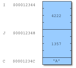 Три переменные I, J и C в памяти
