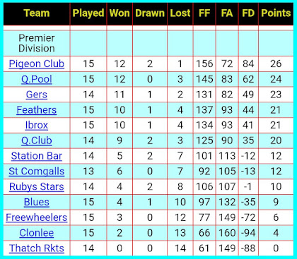 Table, 12th January