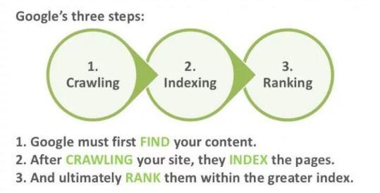 Cara Kerja Google Mengindeks Blog dan Website