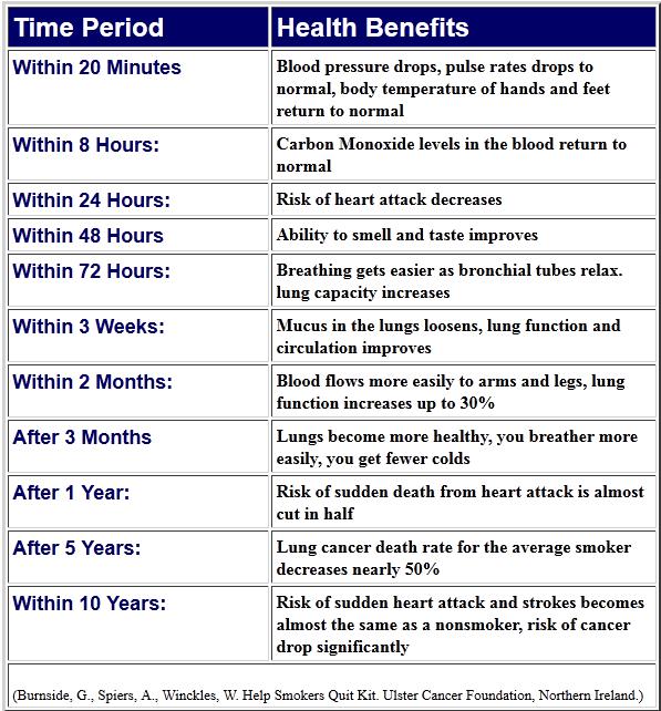 Health Benefits Of Quitting Smoking Benefits Of Quitting Tobacco Leoordaneza123