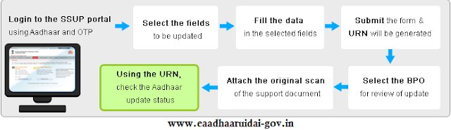 ssup.uidai.gov.in