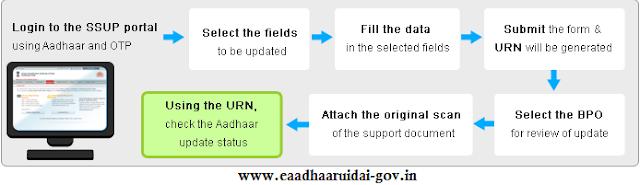 ssup.uidai.gov.in