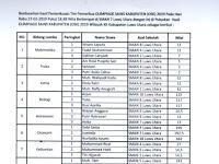 Pengumuman OSN SMA Tahun 2019 Tingkat Kabupaten