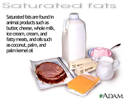 Foods That Are High In Solid Saturated Fat