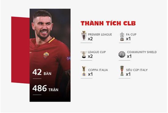 Thành tích cấp CLB của Aleksandar Kolarov