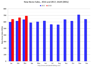 New Home Sales 2016 2017