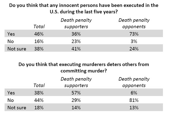 Innocent people killed by death penalty