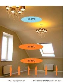 Bathroom Repair Electric Radiant Floor Heating Reviews