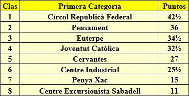 Torneo de Primera Categoría, Sabadell 1932