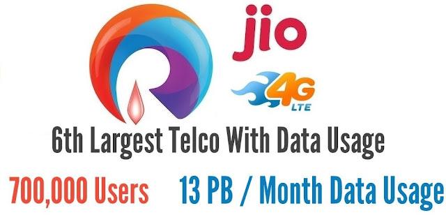 ஜியோ 4ஜி டேட்டா பயன்பாட்டில் 6வது பெரிய நிறுவனம்