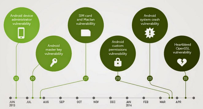 Android Vulnerability, Android Viruses and Malware