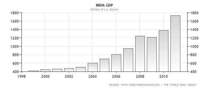 The Bonddad Blog: The BRIC Countries: India