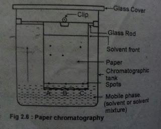 Ascending Paper Chromatography