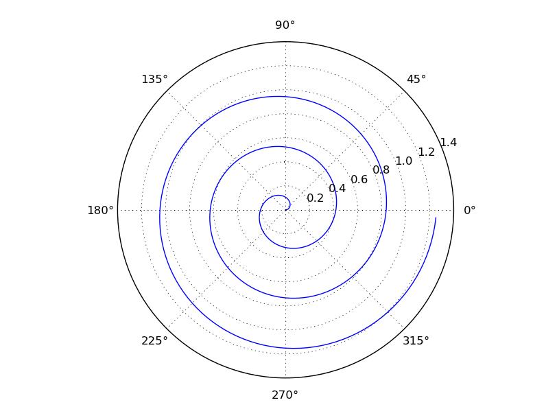 The Glowing Python: Polar Charts with matplolib