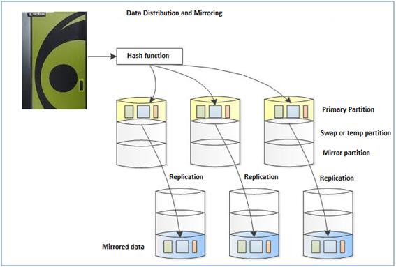 Netezza Data Warehouse Distribution Key In Netezza Importance Of - Netezza architecture
