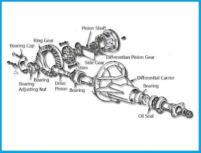 Mitos seputar otomotif masukkan grease ke gardan Benarkah menambahkan Grease Gemuk Kedalam Gardan Bisa Bikin Suara Halus ?
