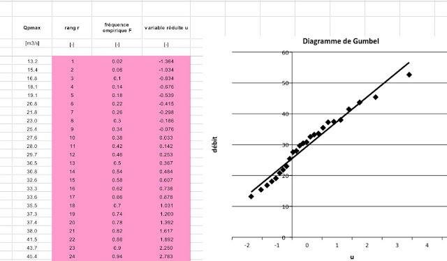 Analyse fréquentielle des débits observés - Application au Bassin versant  de la Mentue. Ajustement par la méthode graphique