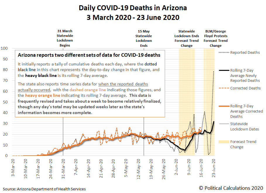 Daily COVID-19 Deaths in Arizona, 3 March 2020 - 23 June 2020