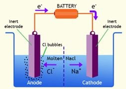 CHEMISTRY FORM THREE STUDY NOTES TOPIC 6: IONIC THEORY AND ELECTROLYSIS