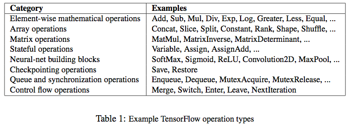 Metadata: TensorFlow: A system for large-scale machine learning