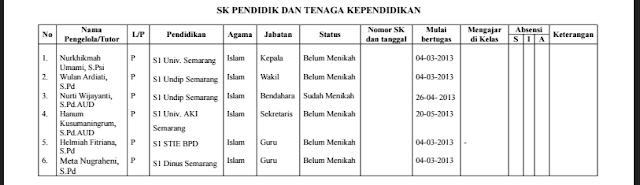 Format Laporan Bulanan TK/PAUD