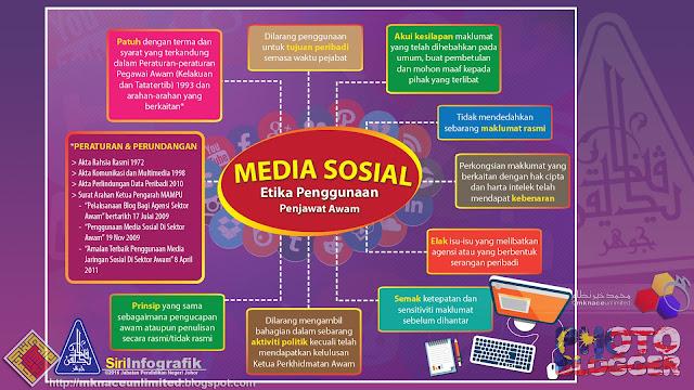 Infografik Media Sosial : Etika Penggunaan Penjawat Awam