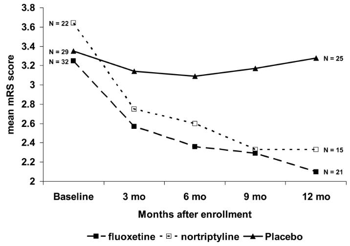 図:抗うつ薬と脳卒中回復度