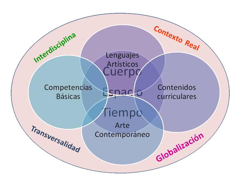Clínicas Diplomado Interdisciplinario Para La Enseñanza De