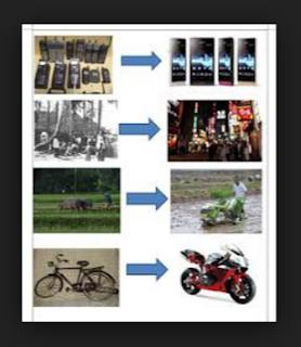 Apa Pengertian Modernisasi