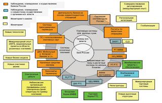 Общие положения обеспечения безопасности радиационных источников.