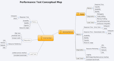 sub-second: How to Performance Test in a Service-Oriented