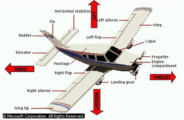 Fakta Sejarah Diciptakannya Pesawat Terbang, Ternyata Sudah Ada Dalam Al Qur'an