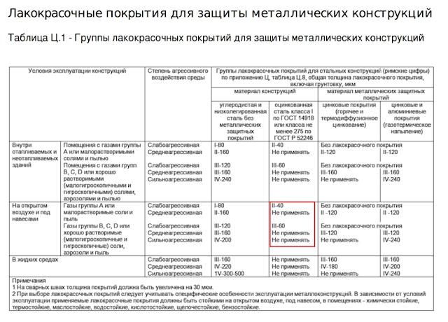 pahomov.pro, коррозия подсистемы, вентилируемый фасад коррозия