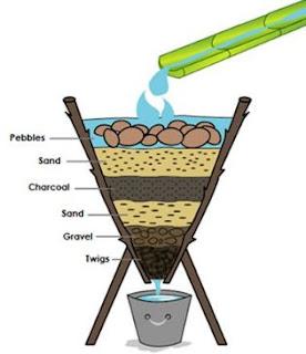contoh filtrasi pada proses penyaringan air sederhana