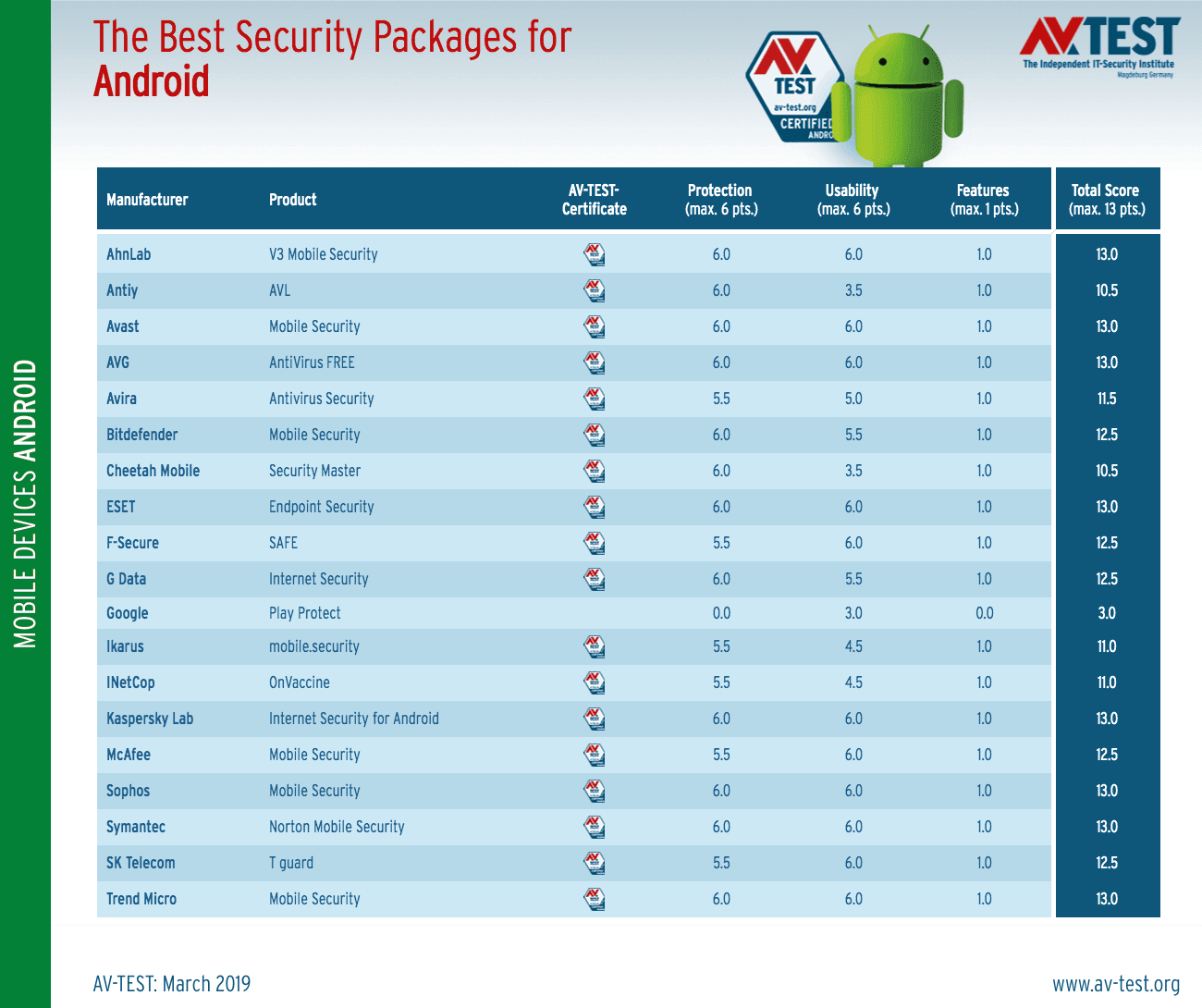 Android Antivirus Security Study Reveals You Shouldn't Rely on Google Play Protect