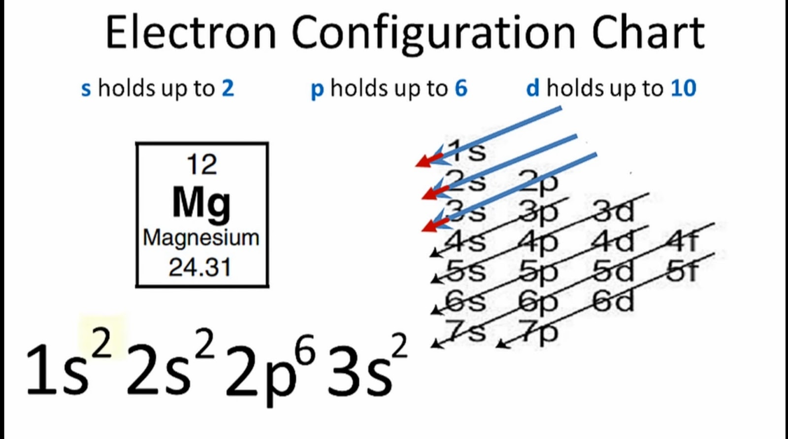 5 Steps Electron Configuration For Magnesium Mg In Just
