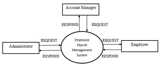 Project world employee payroll management system o context level dfd ccuart Gallery