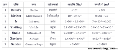 Trick to learn elecromagnetic waves name hindi
