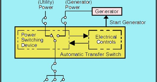 how to install an automatic transfer switch automatic. Black Bedroom Furniture Sets. Home Design Ideas