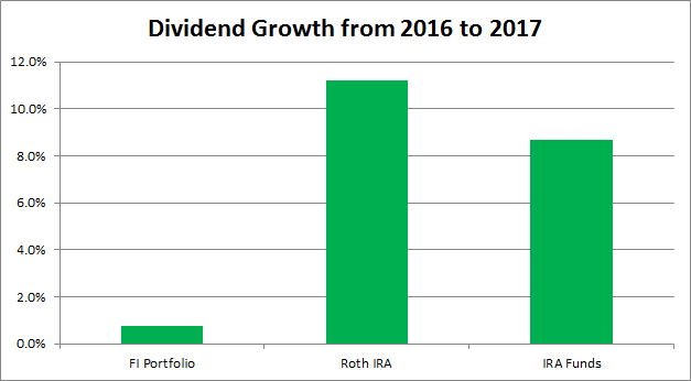Dividends | Dividend Growth Investing | Annual Dividends Growth